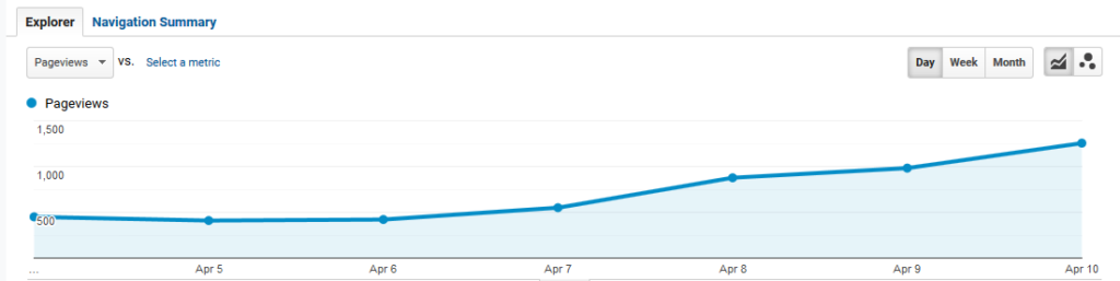 Going from 500 to nearly 1500 pageviews in a week!