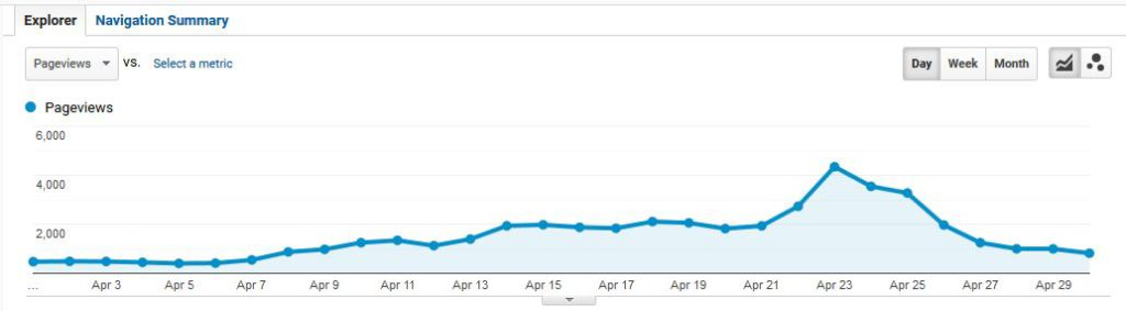 4K pageviews to my site in one day